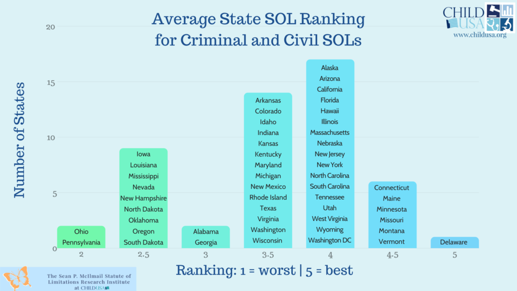 avg state ranking for criminal and civil sols